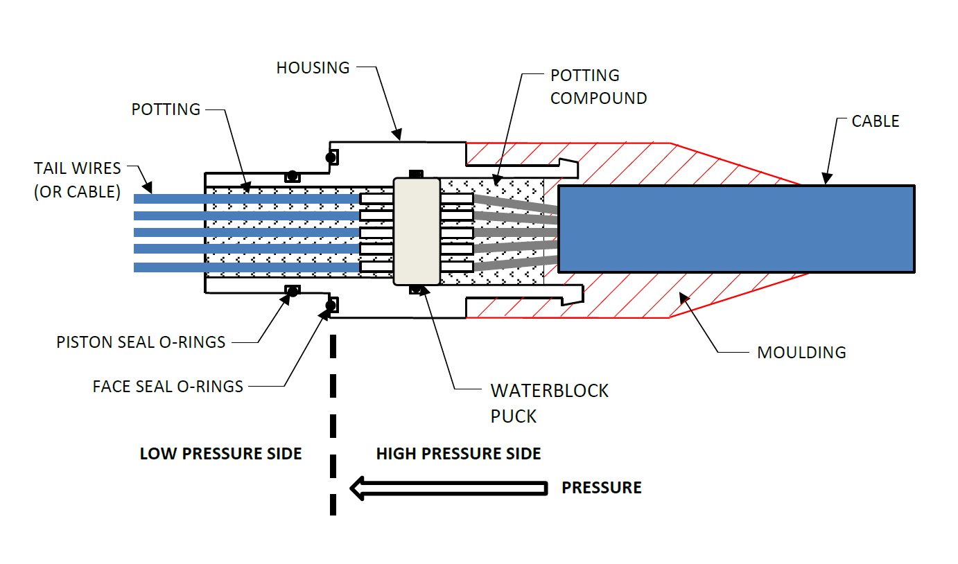 Subsea connector Penetrator key features